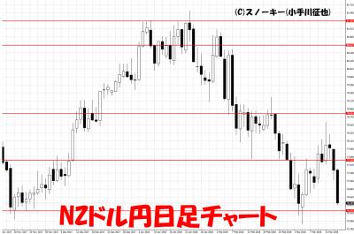 20180317NZドル円日足