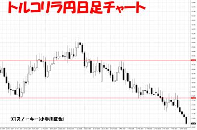 20180317トルコリラ円日足