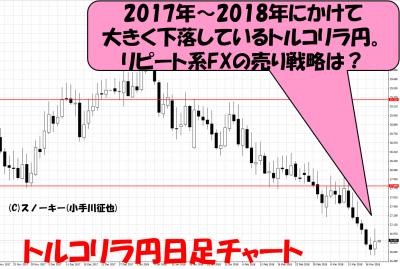 20180321トルコリラ円日足チャート