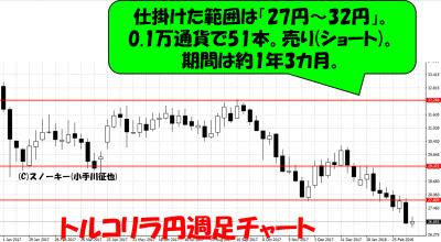 20180321トルコリラ円週足チャート