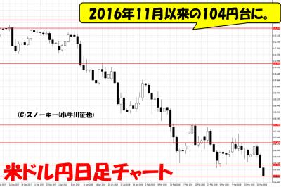20180324米ドル円日足チャート