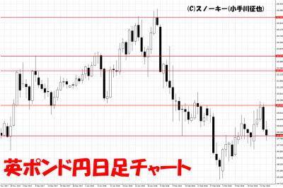 20180324英ポンド円日足チャート