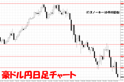 20180324豪ドル円日足チャート