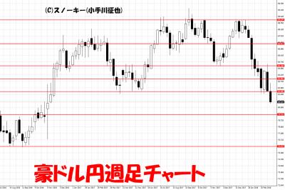 20180324豪ドル円週足チャート