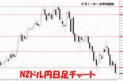 20180324NZドル円日足チャート