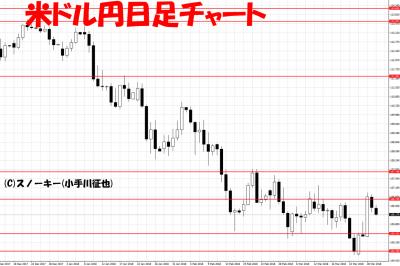 20180330米ドル円日足チャート