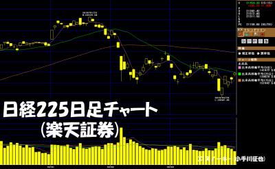 20180331日経225日足チャート