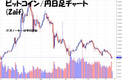 20180331ビットコイン円日足チャート