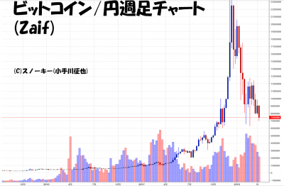 20180331ビットコイン円週足チャート