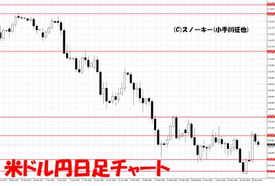 20180331米ドル円日足チャート
