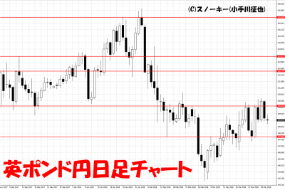 20180331英ポンド円日足チャート