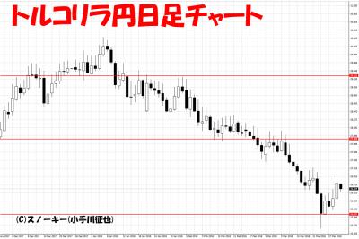 20180331トルコリラ円日足チャート