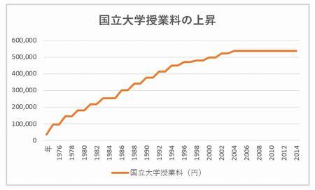 daigaku_fee_180215.jpg