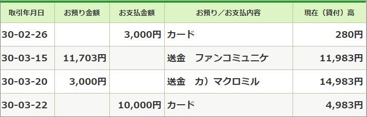 2018年3月ゆうちょ銀行