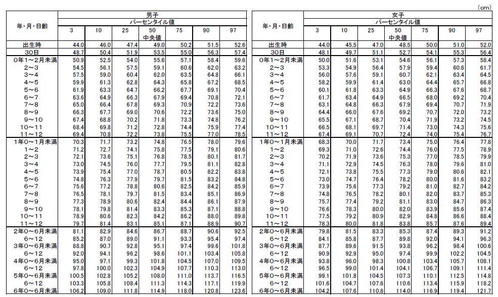 平成22年身長平均厚生労働省調査結果