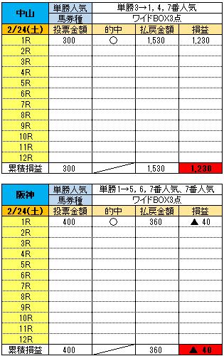 180224関東関西結果