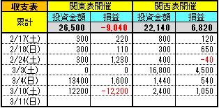 180310投資競馬収支