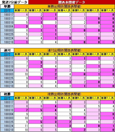 180318阪神単勝人気