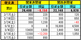 180320投資競馬収支
