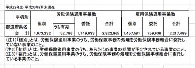 平成29年度労働保険適用状況