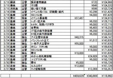 2018年3月会計報告3