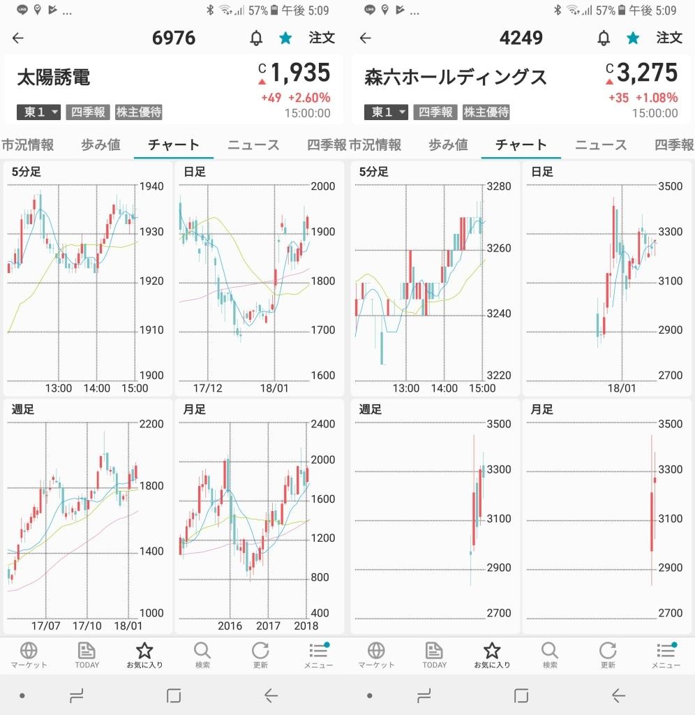 の 株価 誘電 太陽