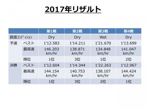 2017_results.jpg