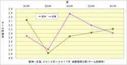 阪神_広島2013年~2017年成績推移比較_チーム防御率