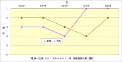 阪神_広島2013年~2017年成績推移比較_順位