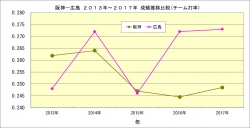 阪神_広島2013年~2017年成績推移比較_チーム打率