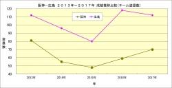 阪神_広島2013年~2017年成績推移比較_チーム盗塁数