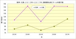 阪神_広島2013年~2017年成績推移比較_チーム本塁打数