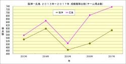 阪神_広島2013年~2017年成績推移比較_チーム得点数