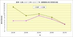 阪神_広島2013年~2017年成績推移比較_完投試合数