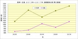 阪神_広島2013年~2017年成績推移比較_奪三振数