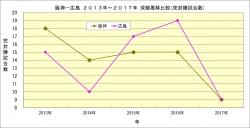 阪神_広島2013年~2017年成績推移比較_完封勝試合数