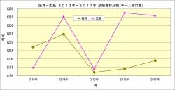 阪神_広島2013年~2017年成績推移比較_チーム安打数
