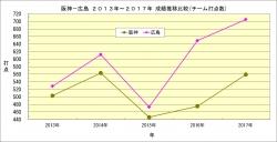 阪神_広島2013年~2017年成績推移比較_チーム打点数