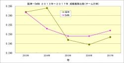 阪神_DeNA2013年~2017年成績推移比較_チーム打率