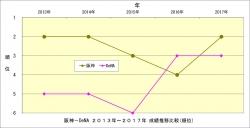 阪神_DeNA2013年~2017年成績推移比較_順位
