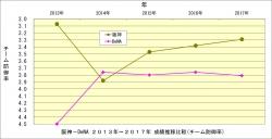 阪神_DeNA2013年~2017年成績推移比較_チーム防御率