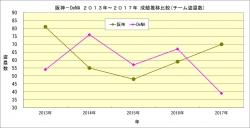 阪神_DeNA2013年~2017年成績推移比較_チーム盗塁数