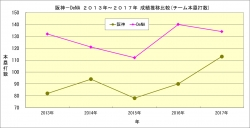 阪神_DeNA2013年~2017年成績推移比較_チーム本塁打数