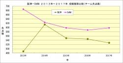 阪神_DeNA2013年~2017年成績推移比較_チーム失点数