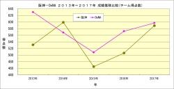 阪神_DeNA2013年~2017年成績推移比較_チーム得点数