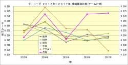 セ・リーグ2013年~2017年成績推移比較_チーム打率