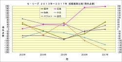 セ・リーグ2013年~2017年成績推移比較_得失点差