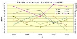 セ・リーグ2013年~2017年成績推移比較_チーム盗塁数