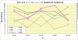 セ・リーグ2013年~2017年成績推移比較_完封勝試合数