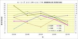 セ・リーグ2013年~2017年成績推移比較_完投試合数